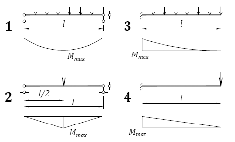Расчет статически неопределимых систем Метод сил